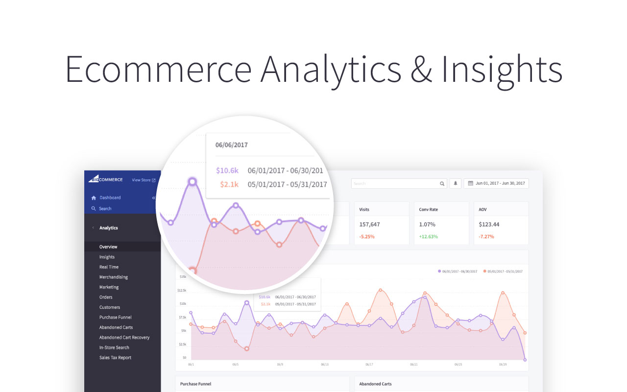 Ecommerce Analytics & Insights